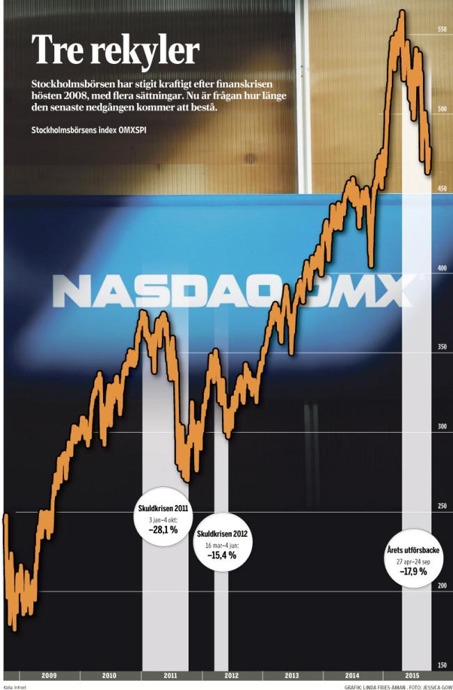 börsen